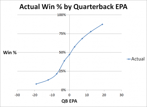 Actual Win Pct by QB EPA
