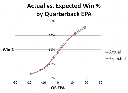 Actual vs Expected Win Pct by QB EPA