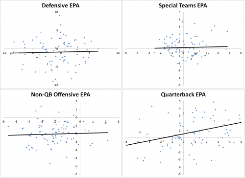 QB Influence EPA by Phase