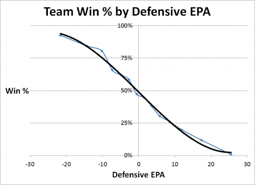 Team Win Pct by Def EPA