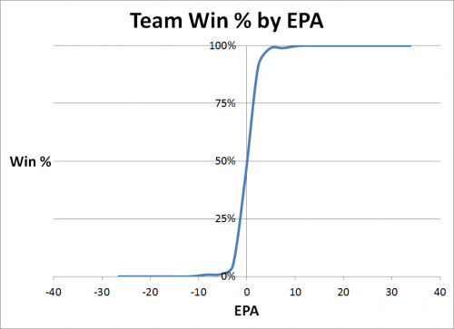 Team Win Pct by Total EPA